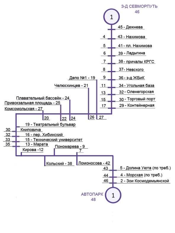схема маршрута №1 -